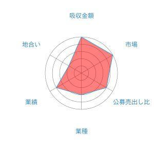 G-FACTORY レーダー
