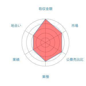 ノムラシステムコーポレーション レーダー
