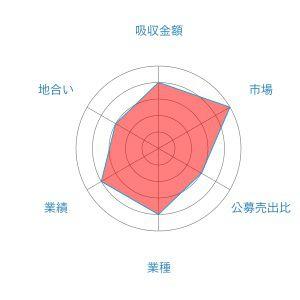 シンクロフード レーダー