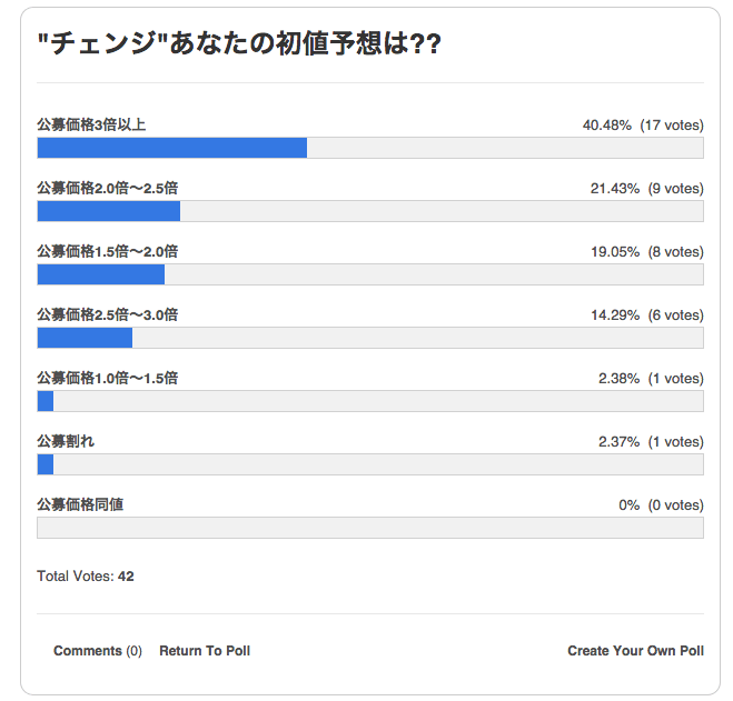 ipo%e3%83%81%e3%82%a7%e3%83%b3%e3%82%b8-%e3%82%a2%e3%83%b3%e3%82%b1%e3%83%bc%e3%83%88%e7%b5%90%e6%9e%9c