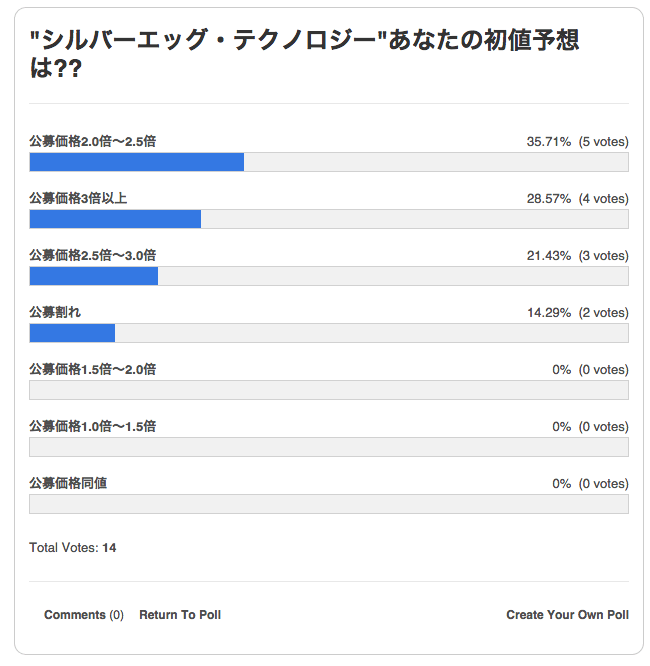 %e3%82%b7%e3%83%ab%e3%83%90%e3%82%a8%e3%83%83%e3%82%b0-%e3%82%a2%e3%83%b3%e3%82%b1%e3%83%bc%e3%83%88