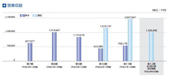 %e3%83%9e%e3%83%bc%e3%82%ad%e3%83%a5%e3%83%aa%e3%82%a2%e3%82%a4%e3%83%b3%e3%83%99%e3%82%b9%e3%83%88%e3%83%a1%e3%83%b3%e3%83%88%e3%80%80%e7%b5%8c%e5%b8%b8%e5%88%a9%e7%9b%8a