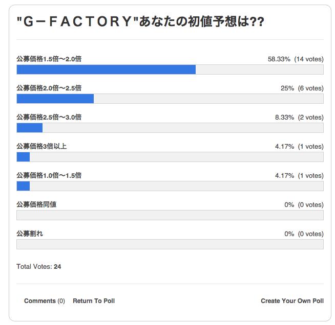g-factory-%e3%82%a2%e3%83%b3%e3%82%b1%e3%83%bc%e3%83%88%e7%b5%90%e6%9e%9c