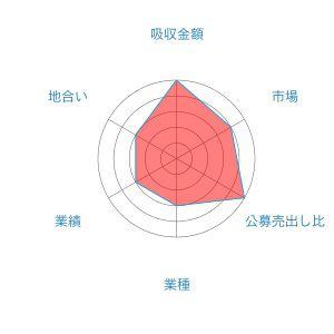 キャピタル・アセット・プランニング レーダー