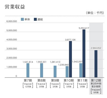 日本モーゲージサービス(7192) 売り上げ