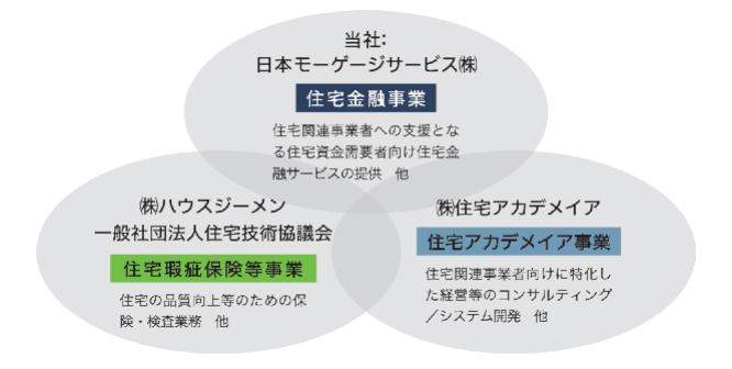 日本モーゲージサービス ロゴ 3.3