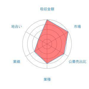 グレイステクノロジー レーダー