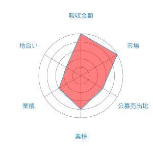 リネットジャパングループ レーダー 2