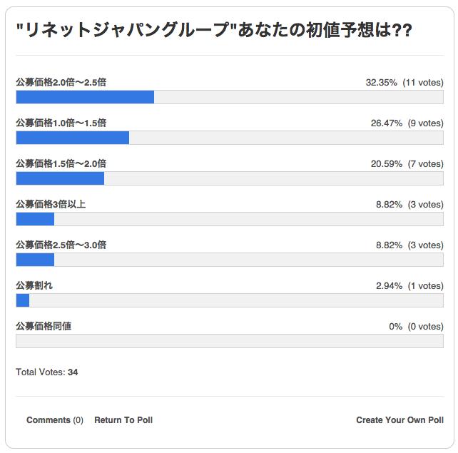 リネットジャパングループ 初値予想アンケート