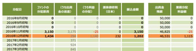 %e3%82%af%e3%83%a9%e3%82%a6%e3%83%89%e3%82%af%e3%83%ac%e3%82%b8%e3%83%83%e3%83%88-%e5%88%86%e9%85%8d%e9%87%91-1