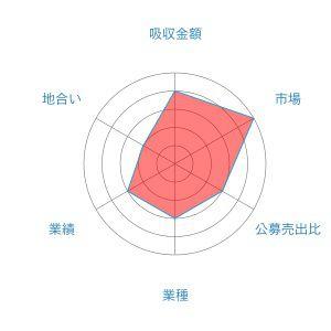 レノバ レーダー 2