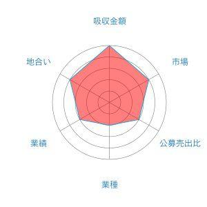 安江工務店 レーダー