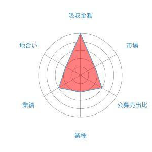 フルテック レーダー 1