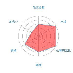 オロ レーダー 1