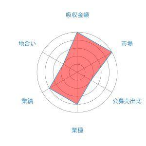 エスキュービズム レーダー