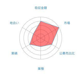 ジャパンエレベーターホールディングス レーダー 1