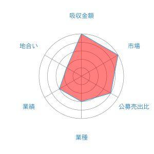 力の源ホールディングス レーダー 1