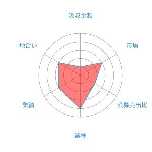 マクロミル レーダー 1