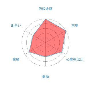 ファイズ レーダーチャート 1